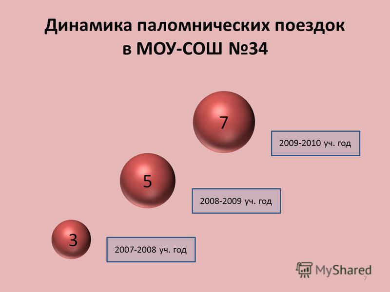 7 Динамика паломнических поездок в МОУ-СОШ 34 2007-2008 уч. год 2008-2009 уч. год 2009-2010 уч. год