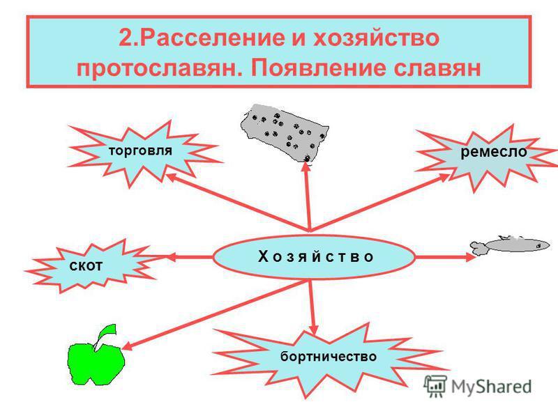 2. Расселение и хозяйство протославян. Появление славян Х о з я й с т в о скот бортничество торговля ремесло