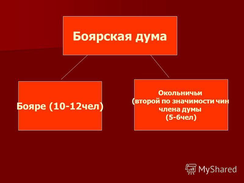 Боярская дума Бояре (10-12 чел) Окольничьи (второй по значимости чин члена думы (5-6 чел)