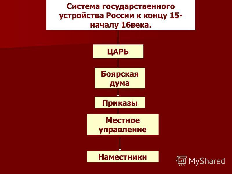 Система государственного устройства России к концу 15- началу 16 века. ЦАРЬ Боярская дума Приказы Местное управление Наместники