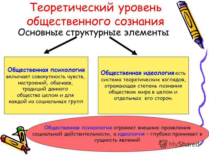 Теоретический уровень общественного сознания Основные структурные элементы Общественная психология включает совокупность чувств, настроений, обычаев, традиций данного общества целом и для каждой из социальных групп Общественная идеология есть система