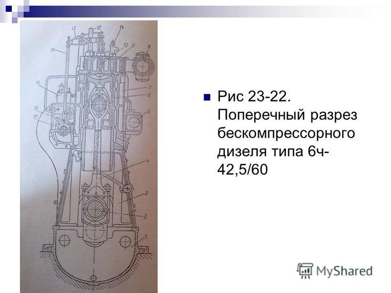 Рис 23-22. Поперечный разрез бескомпрессорного дизеля типа 6 ч- 42,5/60