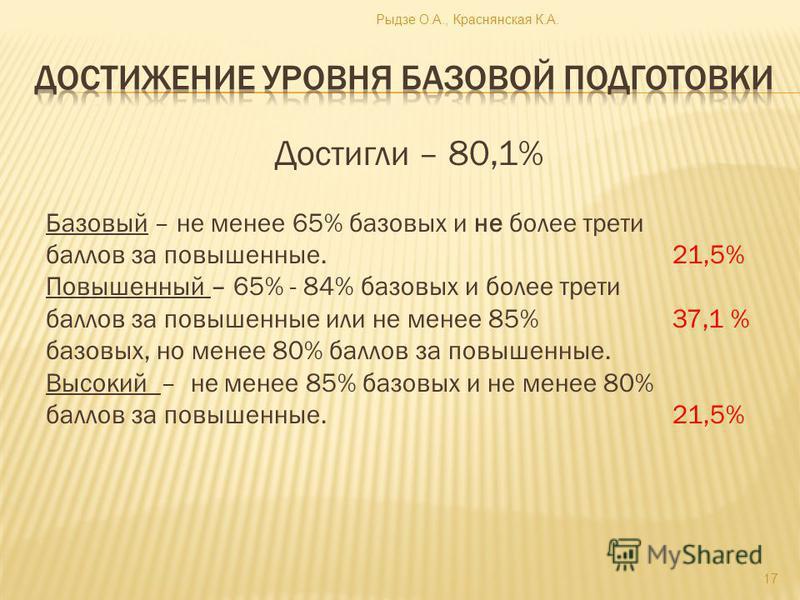 Достигли – 80,1% Базовый – не менее 65% базовых и не более трети баллов за повышенные. 21,5% Повышенный – 65% - 84% базовых и более трети баллов за повышенные или не менее 85% 37,1 % базовых, но менее 80% баллов за повышенные. Высокий – не менее 85%