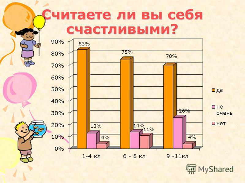 Считаете ли вы себя счастливыми?