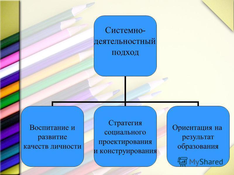 Системно- деятельностный подход Воспитание и развитие качеств личности Стратегия социального проектирования и конструирования Ориентация на результат образования