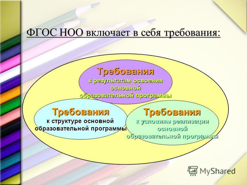 ФГОС НОО включает в себя требования: Требования к структуре основной образовательной программы Требования к результатам освоения основной образовательной программы Требования к условиям реализации основной образовательной программы