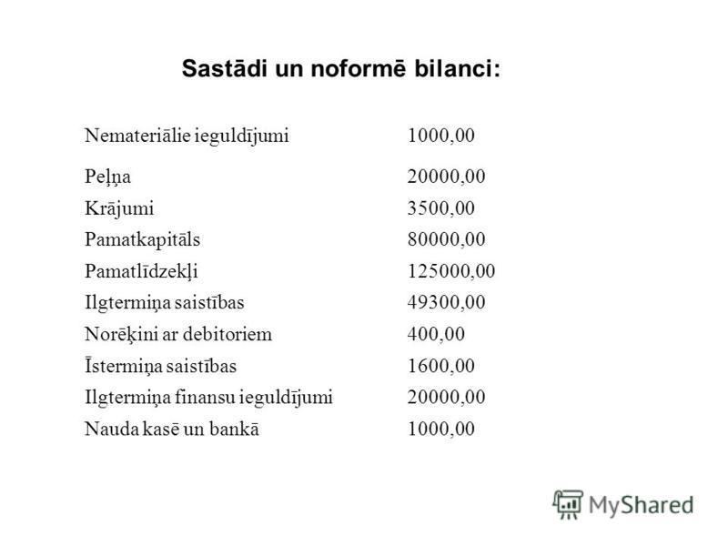 Sastādi un noformē bilanci: Nemateriālie ieguldījumi1000,00 Peļņa20000,00 Krājumi3500,00 Pamatkapitāls80000,00 Pamatlīdzekļi125000,00 Ilgtermiņa saistības49300,00 Norēķini ar debitoriem400,00 Īstermiņa saistības1600,00 Ilgtermiņa finansu ieguldījumi2