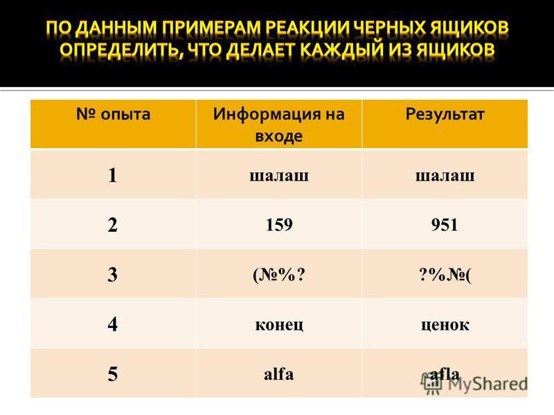 опыта Информация на входе Результат 1 шалаш 2 159951 3 (%??%( 4 конец оценок 5 alfaafla