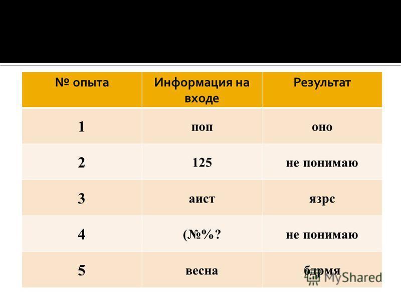 опыта Информация на входе Результат 1 попона 2 125 не понимаю 3 аистязрс 4 (%?не понимаю 5 веснабдрмя