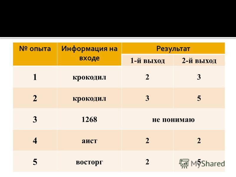 опыта Информация на входе Результат 1-й выход 2-й выход 1 крокодил 23 2 35 3 1268 не понимаю 4 аист 22 5 восторг 25