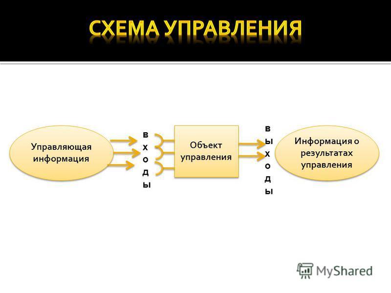 Управляющая информация Объект управления Информация о результатах управления