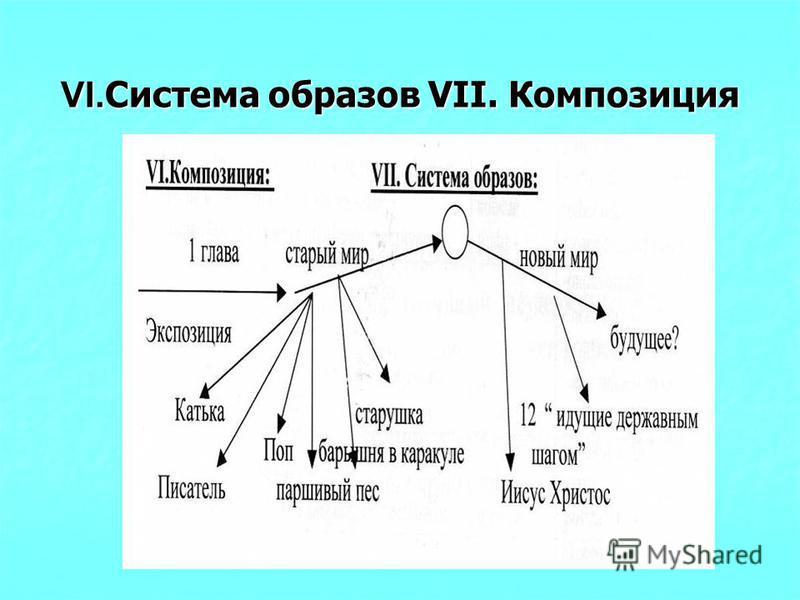VI. Система образов VII. Композиция