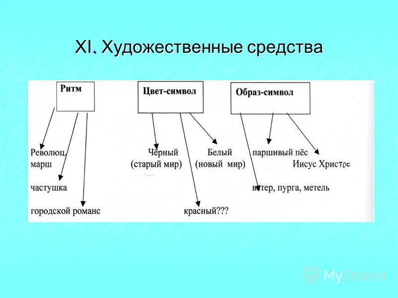 XI. Художественные средства