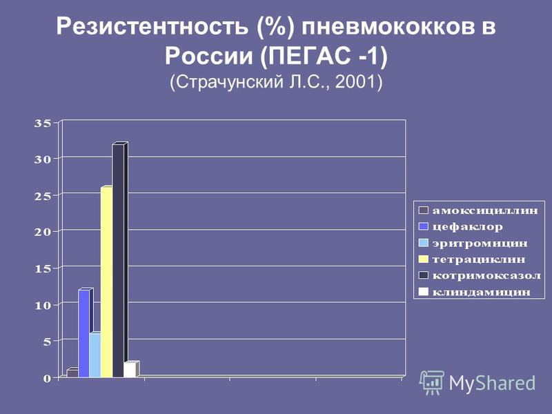 Резистентность (%) пневмококков в России (ПЕГАС -1) (Страчунский Л.С., 2001)