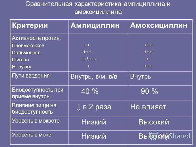 Сравнительная характеристика ампициллина и амоксициллина Критерии АмпициллинАмоксициллин Активность против: Пневмококков Сальмонелл Шигелл H. pylory ++ +++ ++\+++ + +++ + +++ Пути введения Внутрь, в/м, в/в Внутрь Биодоступность при приеме внутрь 40 %