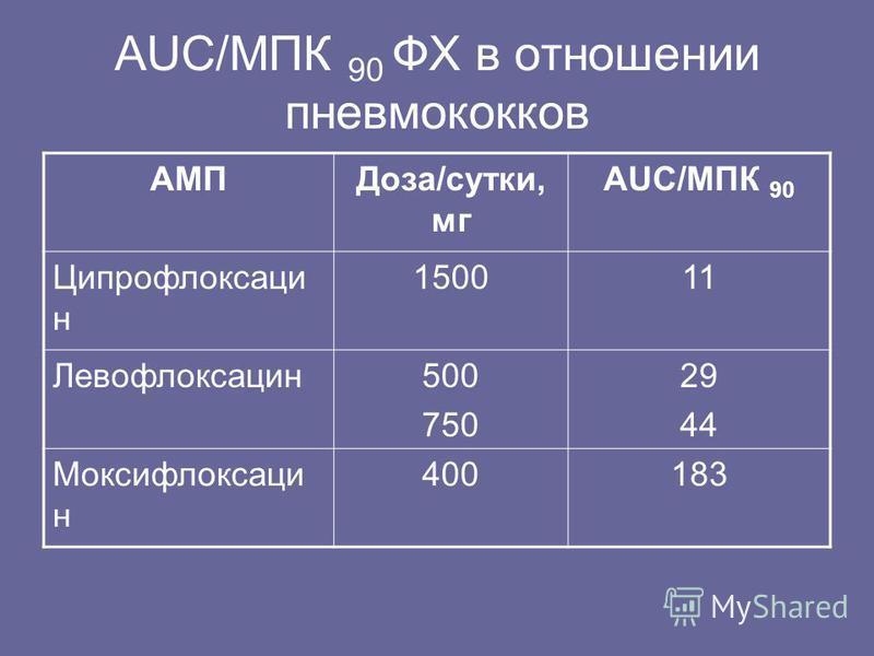 AUC/МПК 90 ФХ в отношении пневмококков АМПДоза/сутки, мг AUC/МПК 90 Ципрофлоксаци н 150011 Левофлоксацин 500 750 29 44 Моксифлоксаци н 400183