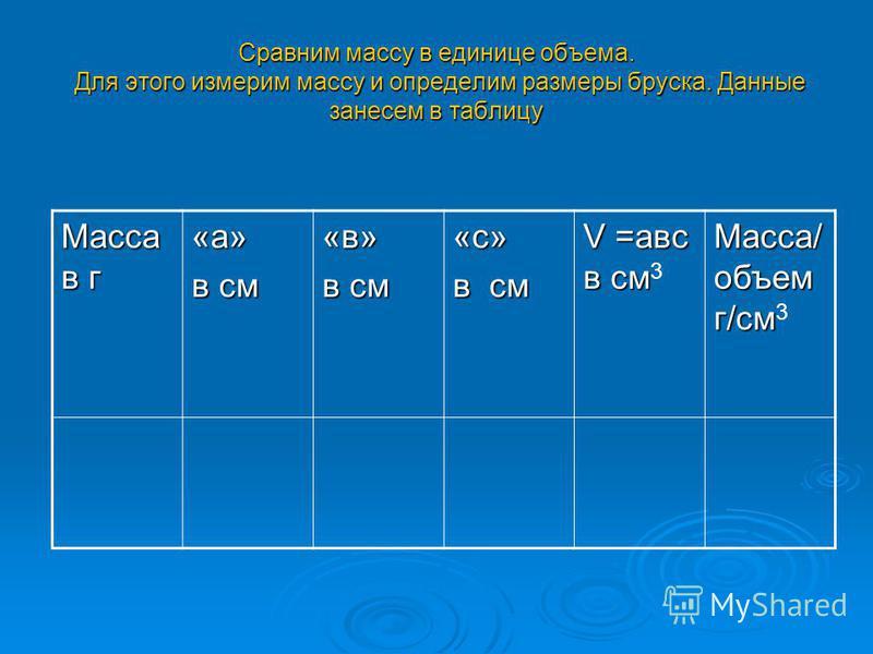 Сравним массу в единице объема. Для этого измерим массу и определим размеры бруска. Данные занесем в таблицу Масса в г «а» в см «в» «с» V =авс в см V =авс в см 3 Масса/ объем г/см Масса/ объем г/см 3
