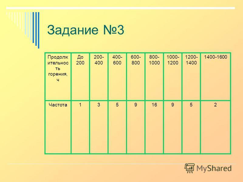 Задание 3 Продолж ительнос ть горения, ч До 200 200- 400 400- 600 600- 800 800- 1000 1000- 1200 1200- 1400 1400-1600 Частота 135916952