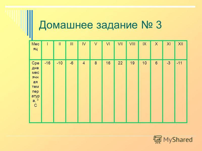Домашнее задание 3 Мес яц IIIIIIIVVVIVIIVIIIIXXXIXII Сре дне мес ячн тая тем пер артур а, 0 С -16-10-648162219106-3-11