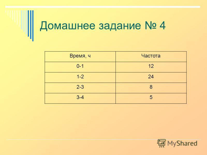 Домашнее задание 4 Время, ч Частота 0-112 1-224 2-38 3-45