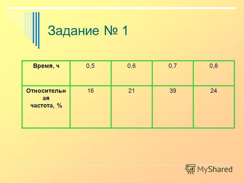 Задание 1 Время, ч 0,50,60,70,8 Относительн тая частота, % 16213924