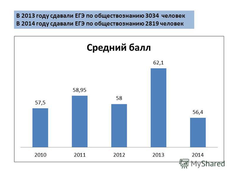 В 2013 году сдавали ЕГЭ по обществознанию 3034 человек В 2014 году сдавали ЕГЭ по обществознанию 2819 человек