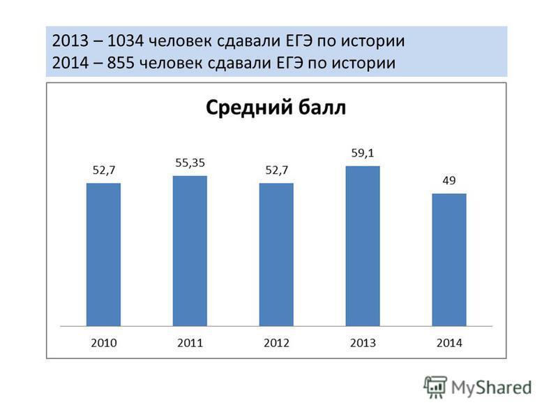 2013 – 1034 человек сдавали ЕГЭ по истории 2014 – 855 человек сдавали ЕГЭ по истории