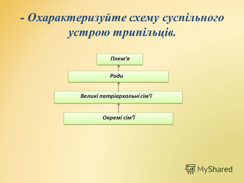 - Охарактеризуйте схему суспільного устрою трипільців.