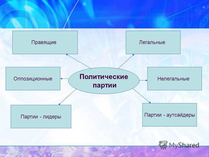Политические партии Правящие Оппозиционные Партии - лидеры Легальные Нелегальные Партии - аутсайдеры