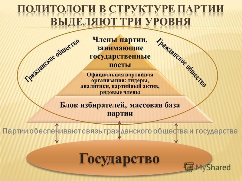 Члены партии, занимающие государственные посты Официальная партийная организация: лидеры, аналитики, партийный актив, рядовые члены Блок избирателей, массовая база партии Партии обеспечивают связь гражданского общества и государства