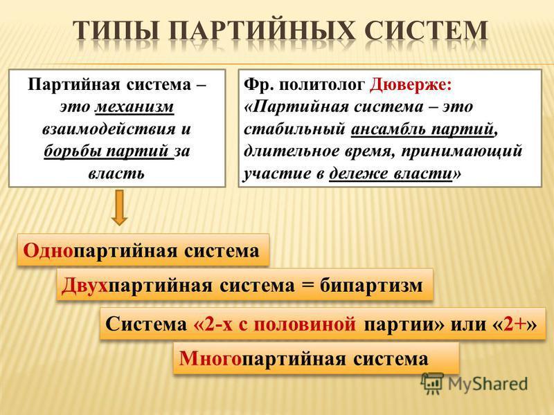Партийная система – это механизм взаимодействия и борьбы партий за власеть Фр. политолог Дюверже: «Партийная система – это стабильный ансамбль партий, длительное время, принимающий участие в дележе власти» Однопартийная система Двухпартийная система