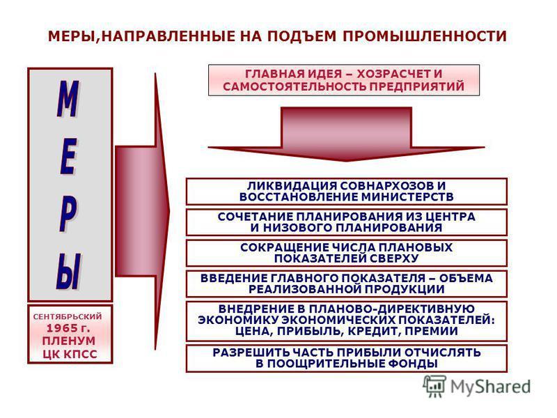 МЕРЫ,НАПРАВЛЕННЫЕ НА ПОДЪЕМ ПРОМЫШЛЕННОСТИ ГЛАВНАЯ ИДЕЯ – ХОЗРАСЧЕТ И САМОСТОЯТЕЛЬНОСТЬ ПРЕДПРИЯТИЙ ЛИКВИДАЦИЯ СОВНАРХОЗОВ И ВОССТАНОВЛЕНИЕ МИНИСТЕРСТВ СОЧЕТАНИЕ ПЛАНИРОВАНИЯ ИЗ ЦЕНТРА И НИЗОВОГО ПЛАНИРОВАНИЯ СОКРАЩЕНИЕ ЧИСЛА ПЛАНОВЫХ ПОКАЗАТЕЛЕЙ СВЕ