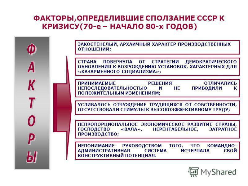 ФАКТОРЫ,ОПРЕДЕЛИВШИЕ СПОЛЗАНИЕ СССР К КРИЗИСУ(70-е – НАЧАЛО 80-х ГОДОВ) ЗАКОСТЕНЕЛЫЙ, АРХАИЧНЫЙ ХАРАКТЕР ПРОИЗВОДСТВЕННЫХ ОТНОШЕНИЙ; СТРАНА ПОВЕРНУЛА ОТ СТРАТЕГИИ ДЕМОКРАТИЧЕСКОГО ОБНОВЛЕНИЯ К ВОЗРОЖДЕНИЮ УСТАНОВОК, ХАРАКТЕРНЫХ ДЛЯ «КАЗАРМЕННОГО СОЦИ