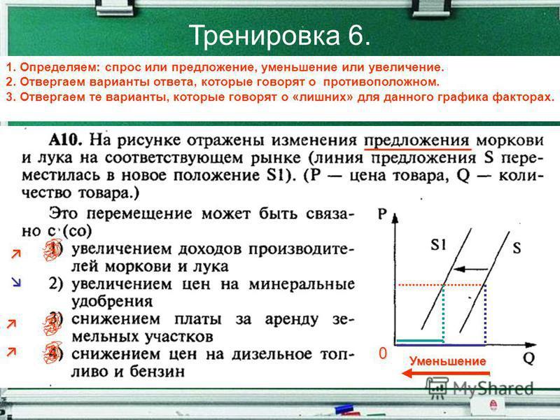 Тренировка 6. 1. Определяем: спрос или предложение, уменьшение или увеличение. 2. Отвергаем варианты ответа, которые говорят о противоположном. 3. Отвергаем те варианты, которые говорят о «лишних» для данного графика факторах. 0 Уменьшение