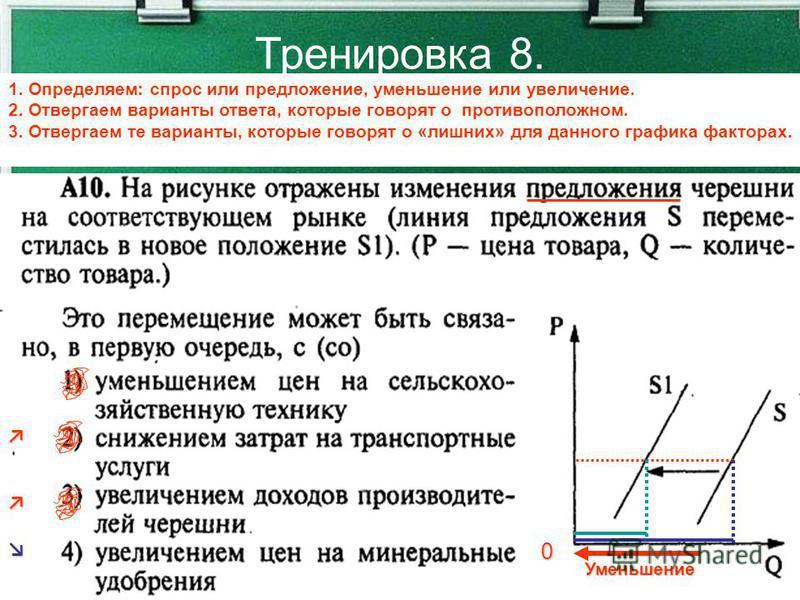 Тренировка 8. 1. Определяем: спрос или предложение, уменьшение или увеличение. 2. Отвергаем варианты ответа, которые говорят о противоположном. 3. Отвергаем те варианты, которые говорят о «лишних» для данного графика факторах. 0 Уменьшение