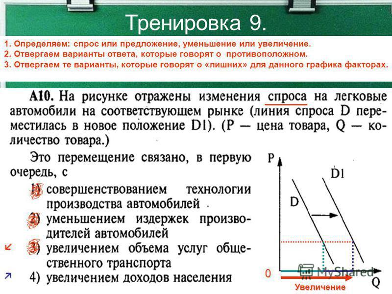 Тренировка 9. 1. Определяем: спрос или предложение, уменьшение или увеличение. 2. Отвергаем варианты ответа, которые говорят о противоположном. 3. Отвергаем те варианты, которые говорят о «лишних» для данного графика факторах. 0 Увеличение