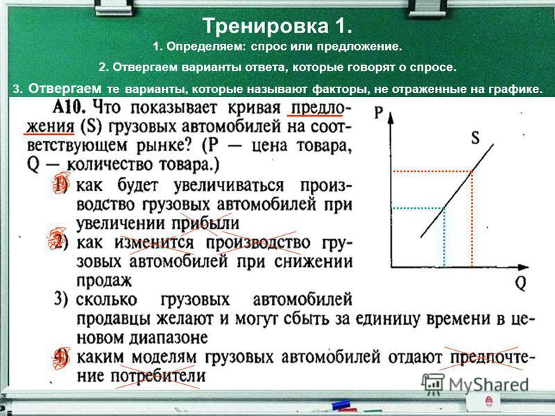 Тренировка 1. 1. Определяем: спрос или предложение. 2. Отвергаем варианты ответа, которые говорят о спросе. 3. Отвергаем те варианты, которые называют факторы, не отраженные на графике.
