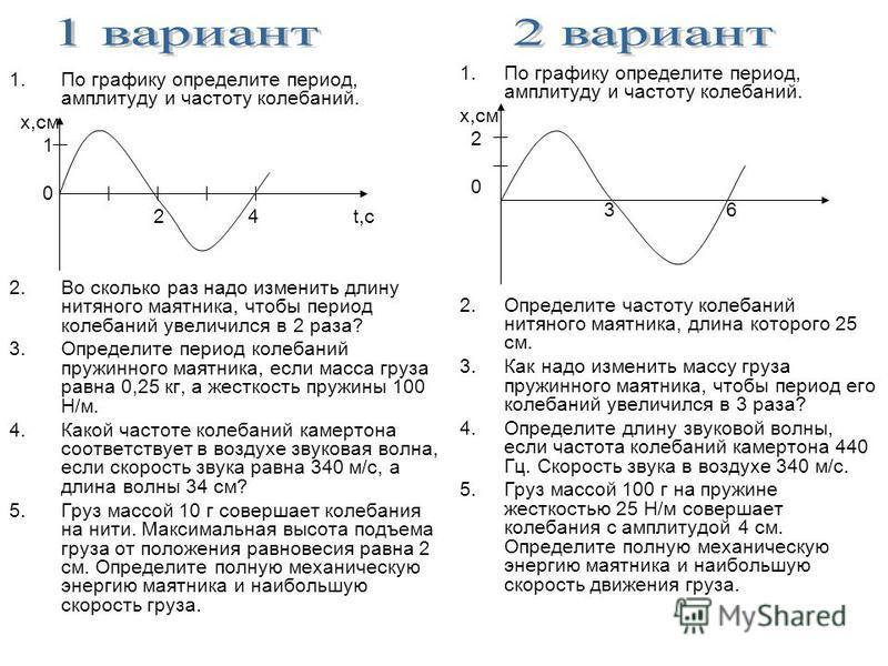 1. По графику определите период, амплитуду и частоту колебаний. х,см 1 0 2 4 t,с 2. Во сколько раз надо изменить длину нитяного маятника, чтобы период колебаний увеличился в 2 раза? 3. Определите период колебаний пружинного маятника, если масса груза