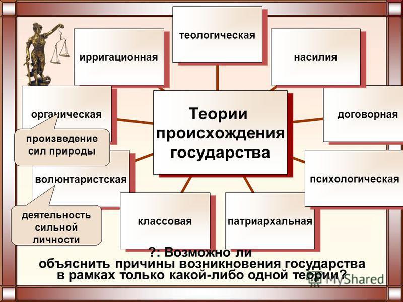 Теории происхождения государства теологическаянасилиядоговорнаяпсихологическаяпатриархальнаяклассоваяволюнтаристскаяорганическаяирригационная деятельность сильной личности произведение сил природы ?: Возможно ли объяснить причины возникновения госуда