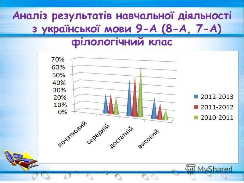 Аналіз результатів навчальної діяльності з української мови 9-А (8-А, 7-А) філологічний клас