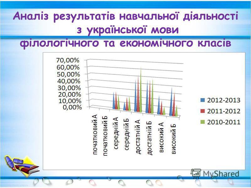 Аналіз результатів навчальної діяльності з української мови філологічного та економічного класів