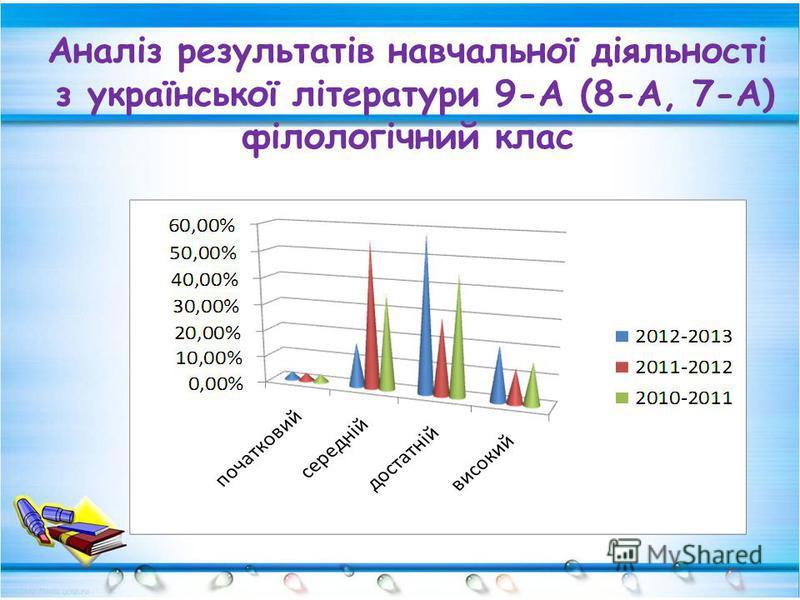 Аналіз результатів навчальної діяльності з української літератури 9-А (8-А, 7-А) філологічний клас