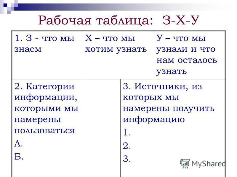 Рабочая таблица: З-Х-У 1. З - что мы знаем Х – что мы хотим узнать У – что мы узнали и что нам осталось узнать 2. Категории информации, которыми мы намерены пользоваться А. Б. 3. Источники, из которых мы намерены получить информацию 1. 2. 3.