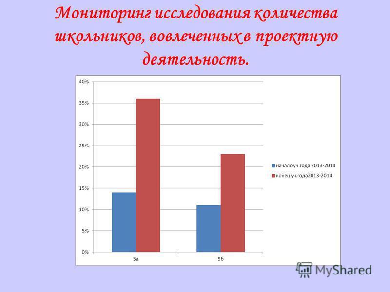 Мониторинг исследования количества школьников, вовлеченных в проектную деятельность.