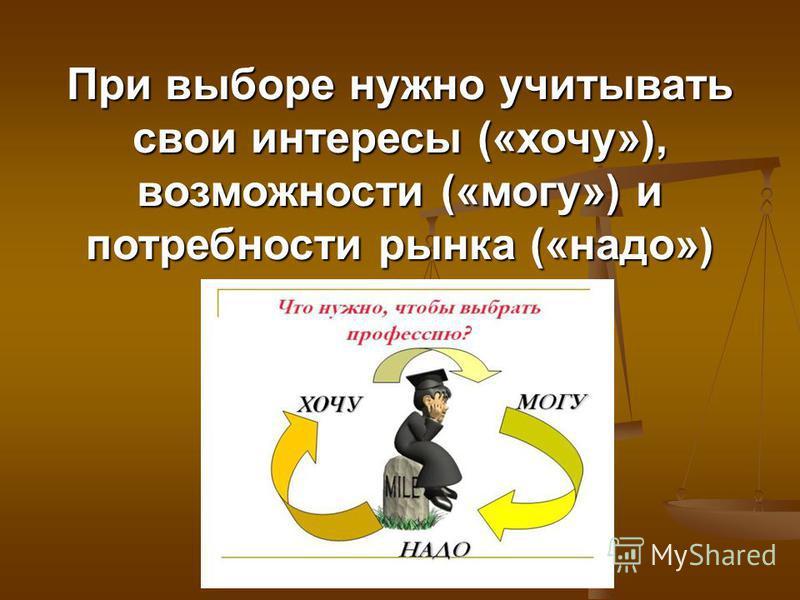 При выборе нужно учитывать свои интересы («хочу»), возможности («могу») и потребности рынка («надо»)