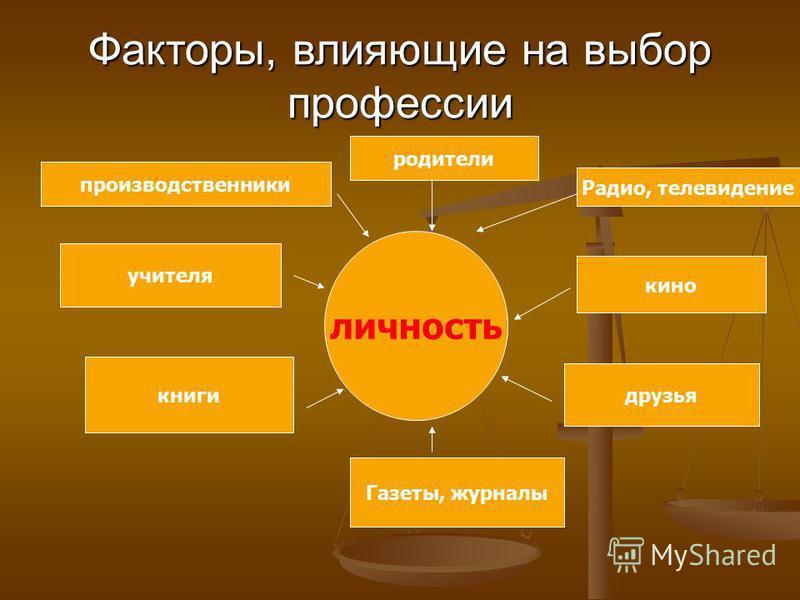 план урока по профориентации