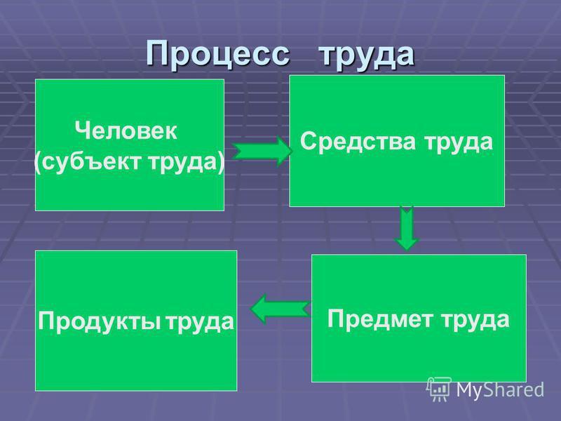 Процесс труда Человек (субъект труда) Средства труда Предмет труда Продукты труда