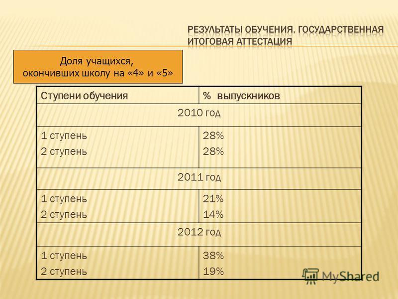 Доля учащихся, окончивших школу на «4» и «5» Ступени обучения% выпускников 2010 год 1 ступень 2 ступень 28% 2011 год 1 ступень 2 ступень 21% 14% 2012 год 1 ступень 2 ступень 38% 19%