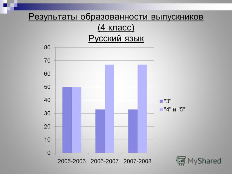Результаты образованности выпускников (4 класс) Русский язык