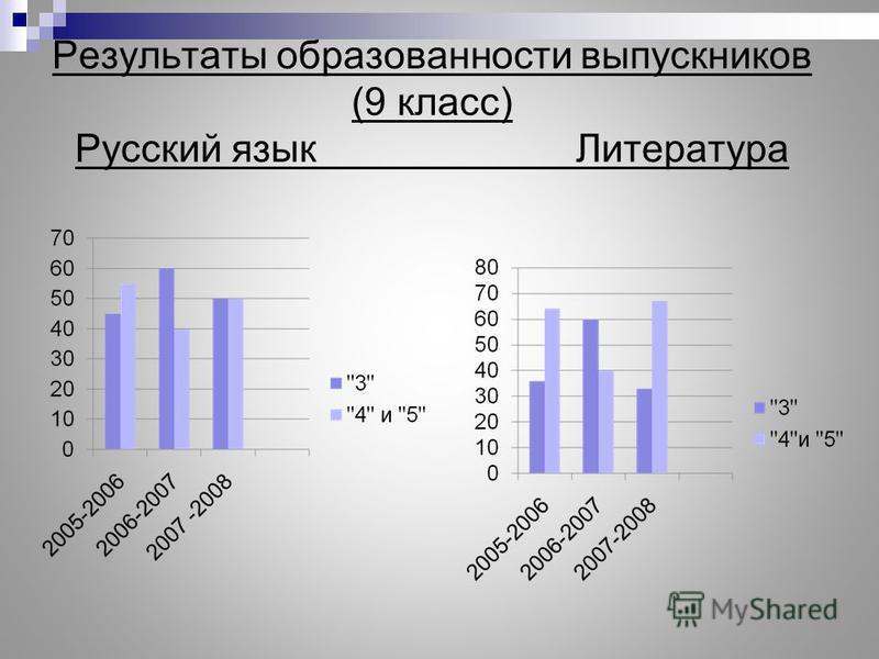 Результаты образованности выпускников (9 класс) Русский язык Литература